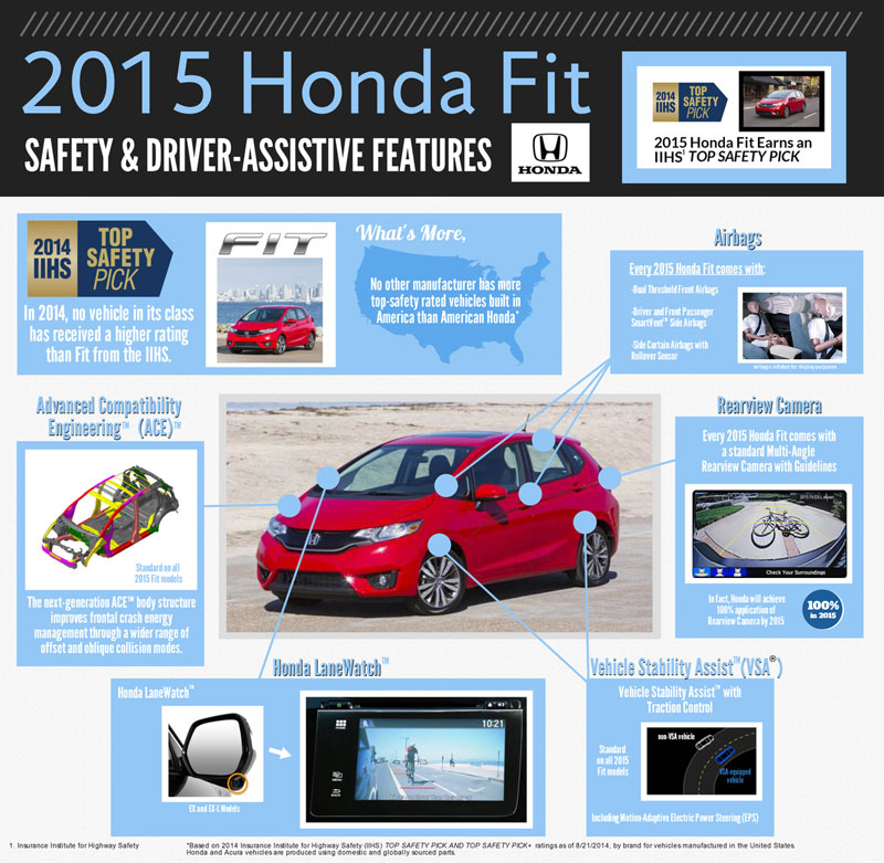 honda fit safety brannon honda reviews specials and deals. Black Bedroom Furniture Sets. Home Design Ideas
